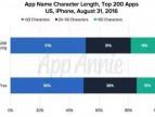 话题 | iOS应用名称规则改变,推动ASO策略改善