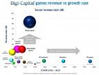 数据 | 2017年全球游戏市场收入将达1170亿美元