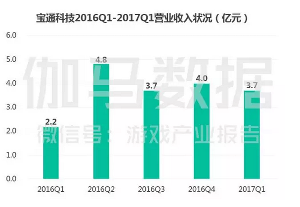 上市游戏公司竞争力报告:中国166家谁有潜力,谁有风险 ...