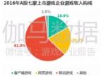 关注 | 上市游戏公司竞争力报告:中国166家谁有潜力,谁有风险?