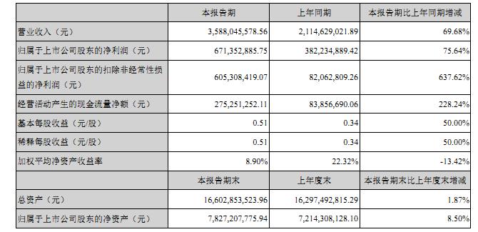 主要财务数据(1).png